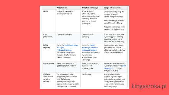 Dlaczego Google Ads i Google Analytics pokazują różne dane?